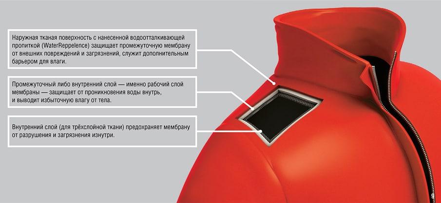 Современная мембранная ткань состоит из нескольких слоёв для максимальной защиты от ветра и дождя